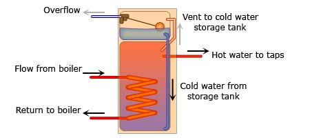 Combination Vented Hot Water Cylinders - SimplifyDIY - DIY and Home ...