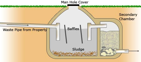 Diy septic tank for How to build septic tank